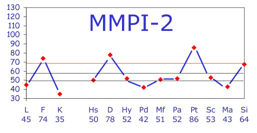 mmpi-scales-scores